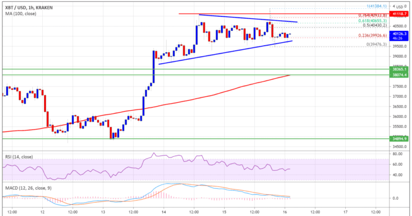 Bitcoin (BTC) Price Analysis: Holds Gains, What Are The Key Levels?